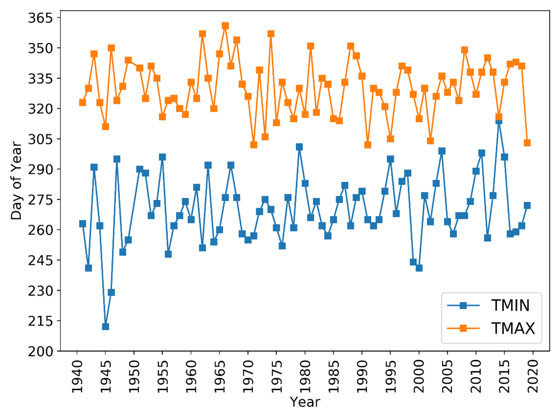 Figure 1. Day of year of the first minimum temperature (TMIN) and first maximum temperature (TMAX) to reach freezing (0C; 32F) after July 1 from 1941 to 2019.